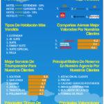 Infografía sobre los meses más baratos para viajar al caribe